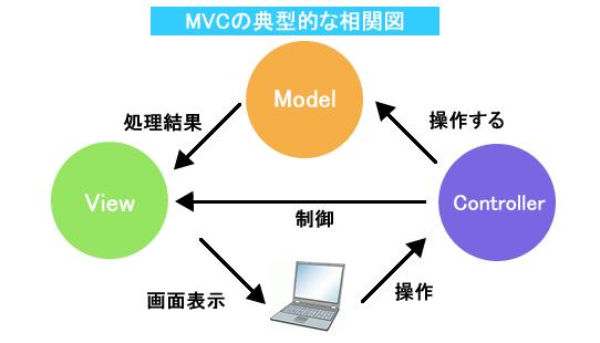 MVCの典型的な相関図