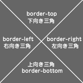 CSS 三角 border