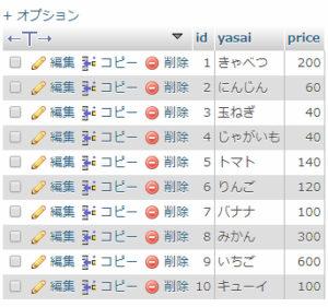 Wordpress 独自テーブル MySQLデータ