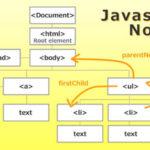 Javascript ノードの取得や挿入