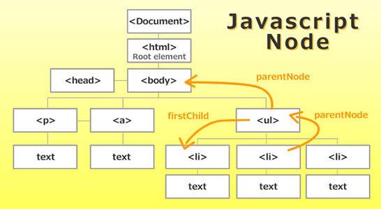 Javascript ノード の取得や挿入