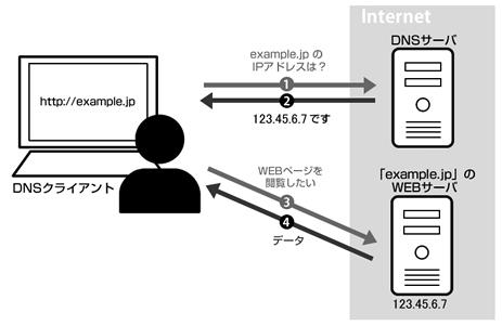 DNSサーバーとは